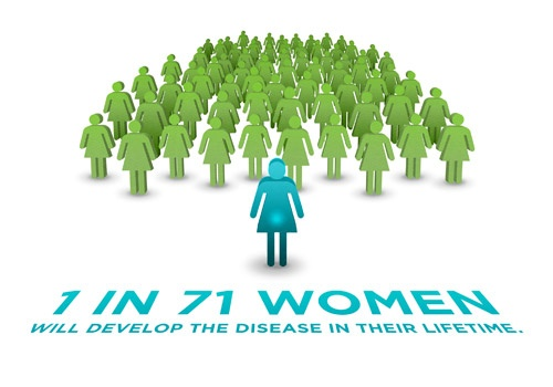 graphic - 1 in 71 women will develop ovarian cancer