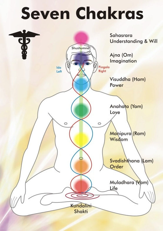map of the seven chakras with corresponding colors and locations